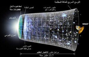 WhatsApp Image 2020 06 28 at 3.57.57 PM 1 300x191 - أصول الكون - الدين والعلم ( الإنفجار العظيم )